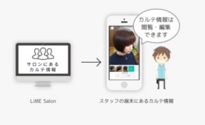 Les salons de coiffure se digitalisent, de l'ordinateur vers l'application smartphone